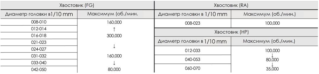 Рекомендуемые режимы скоростей